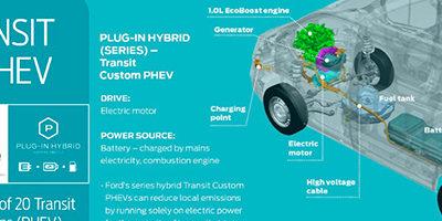 Le futur Transit Custom hybride rechargeable