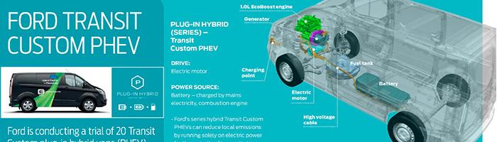 le futur transit custom hybride rechargeable ford grim auto savab saval fordstore. Black Bedroom Furniture Sets. Home Design Ideas