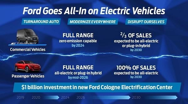 Véhicules électriques Ford 2030