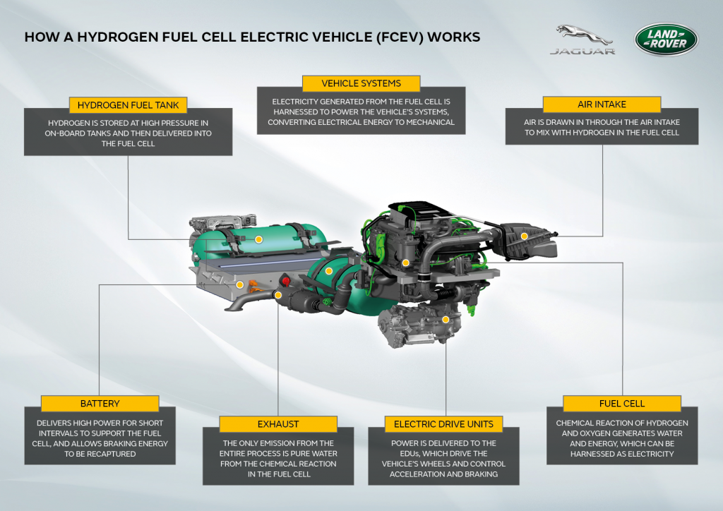 fuel celll electric vehicule